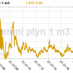 vyvoj ceny plynu v korunach